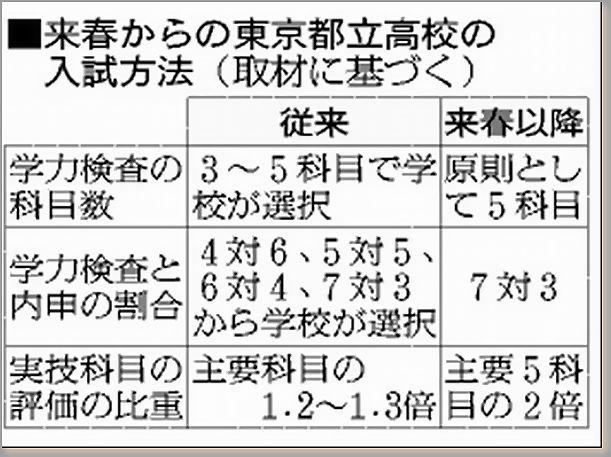 東京の高校受験における内申点