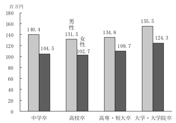生涯賃金(非正社員 60 歳まで注、退職金を含めない、2016 年)