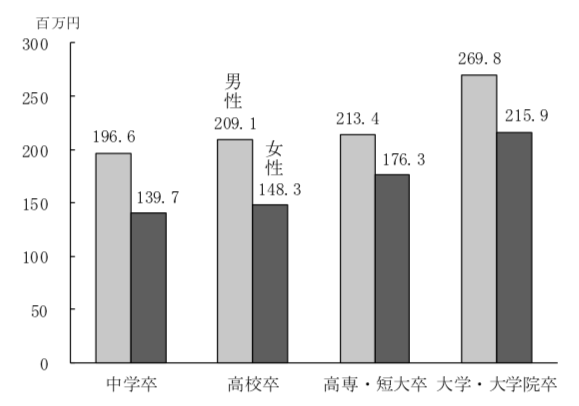 生涯賃金(60歳まで注、退職金を含めない、2016年)